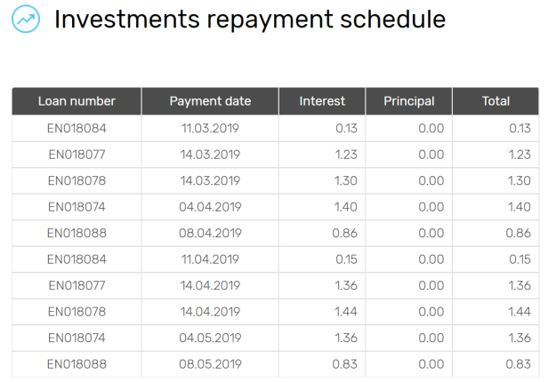 investment_repayment